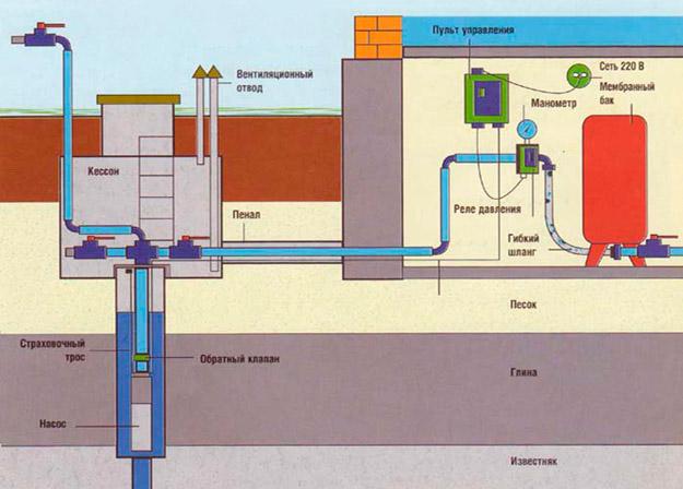 Обустройство скважин на воду