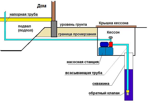 Скважинные насосы в Тольятти