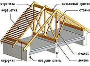 Стропильные системы крыш